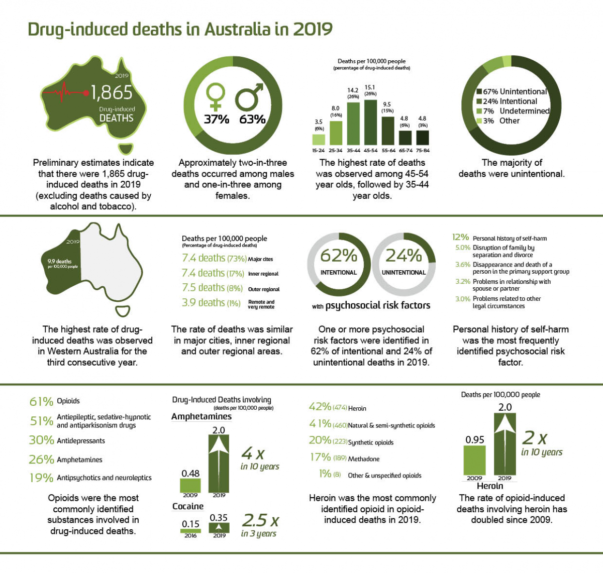 image - Trends in Drug-Induced Deaths in Australia, 1997-2019